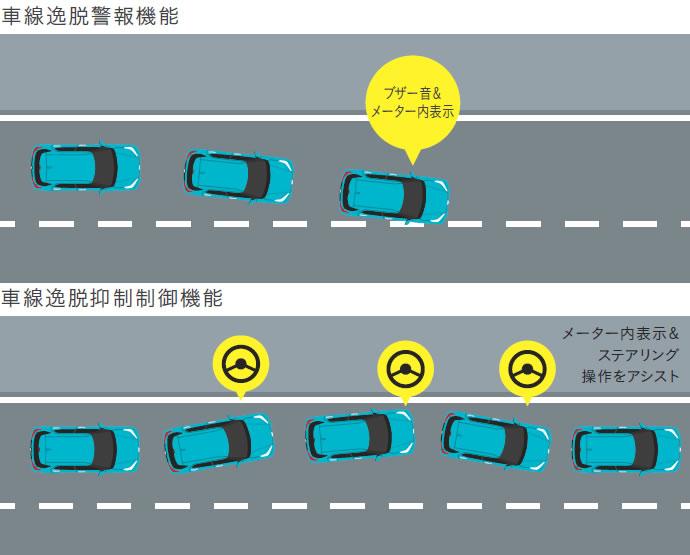 車線逸脱抑制制御機能